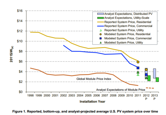 projected solar costs