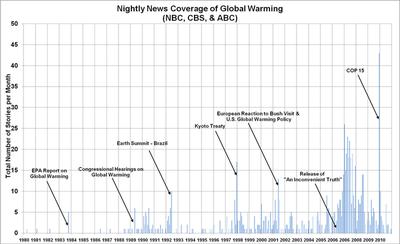 Network news data courtesy Robert Brulle, Drexel University.
