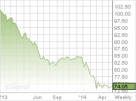 ESignal - newcastle coal prices