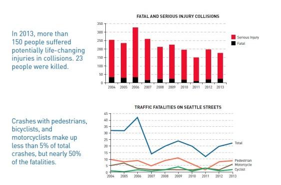 Seattle traffic collision statistics