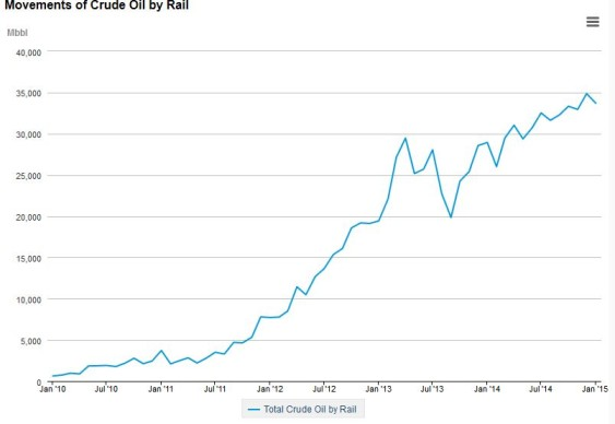 Total crude by rail (thousands of barrels per month). Source - US EIA.