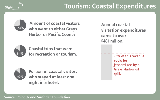 Original Sightline Institute graphic, available under our free use policy. Data Source: Surfrider Foundation.